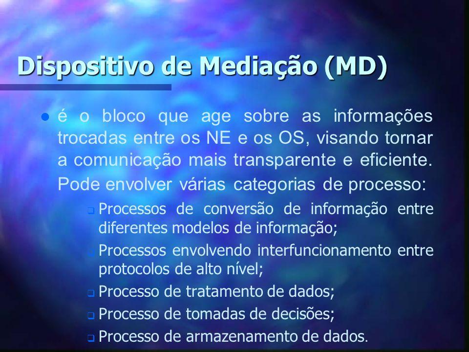 Dispositivo de Mediação (MD)