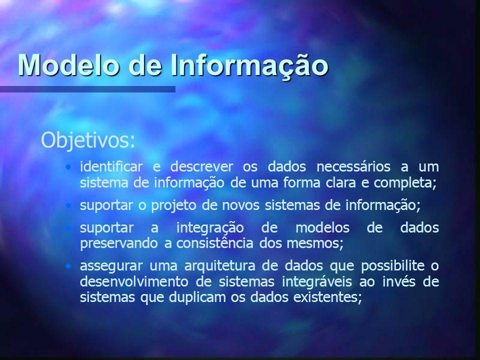 Modelo de Informação Objetivos: