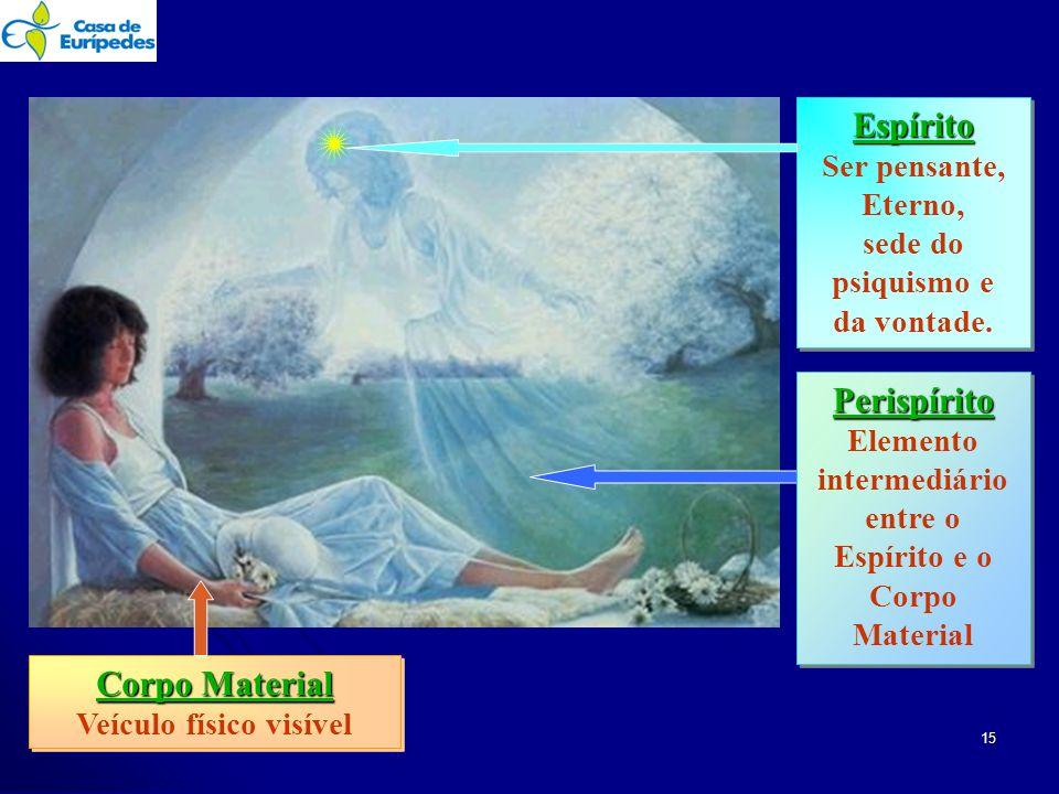 Espírito Perispírito Corpo Material