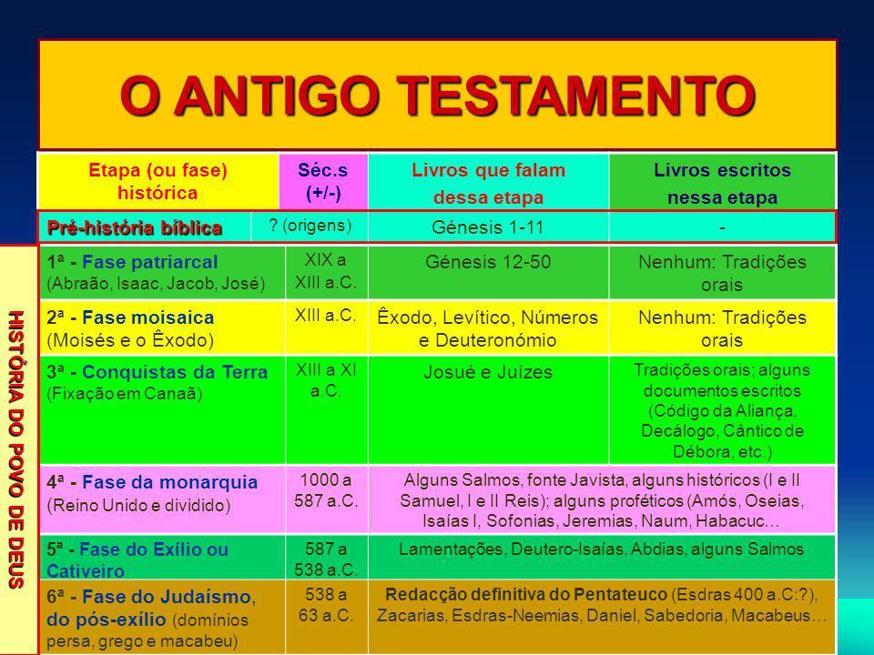 Etapa (ou fase) histórica HISTÓRIA DO POVO DE DEUS