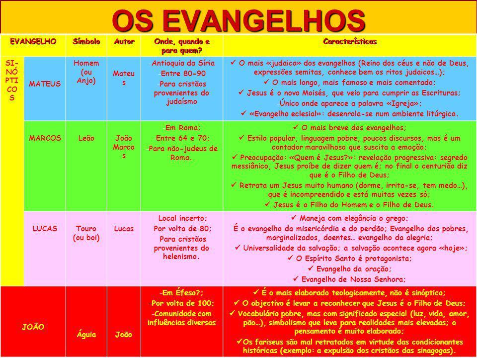 OS EVANGELHOS EVANGELHO Símbolo Autor Onde, quando e para quem