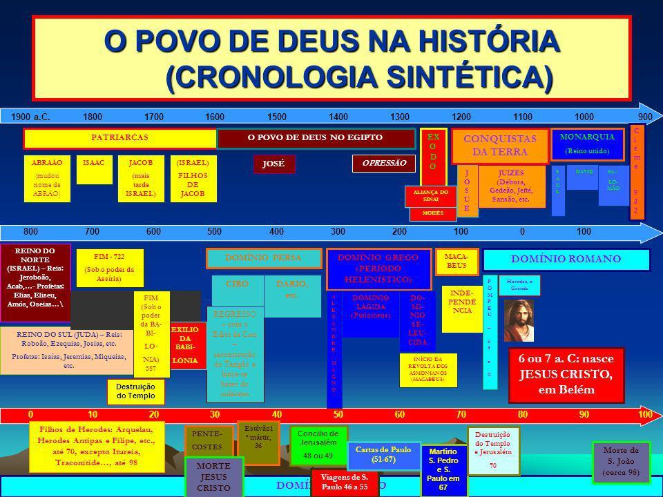 O POVO DE DEUS NA HISTÓRIA (CRONOLOGIA SINTÉTICA)