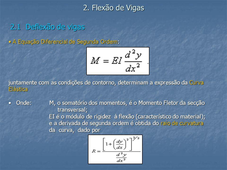 2. Flexão de Vigas 2.1 Deflexão de vigas