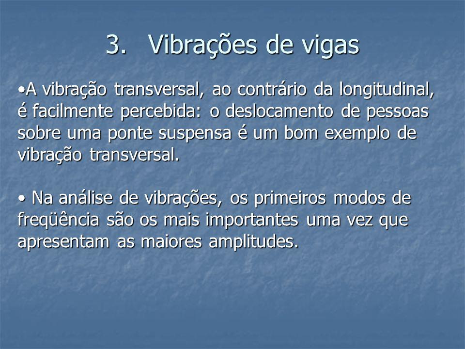 Vibrações de vigas