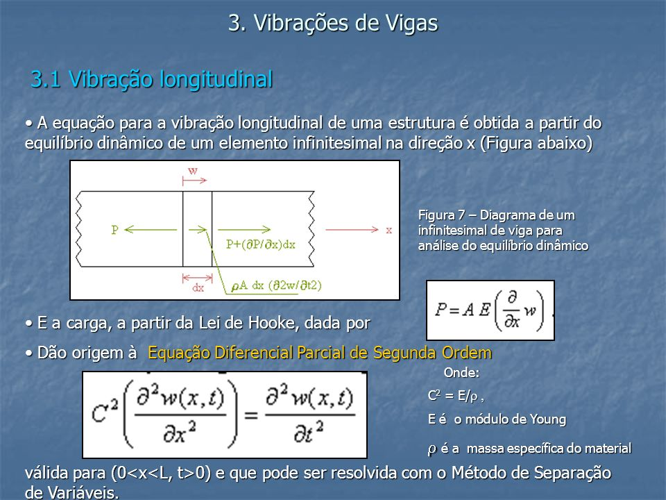 3.1 Vibração longitudinal