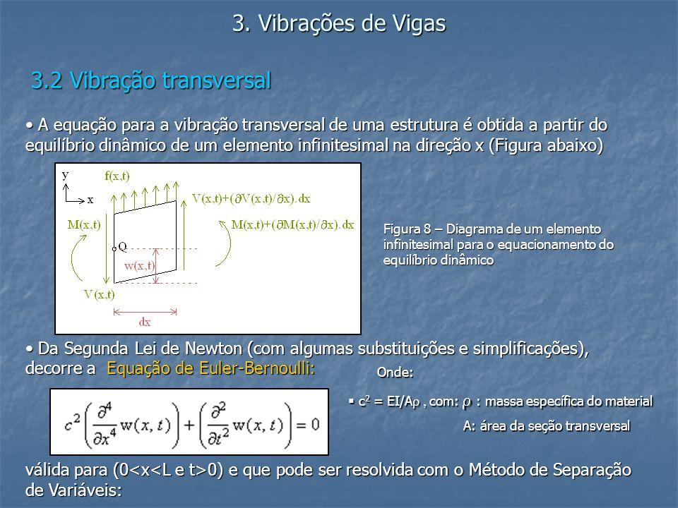 3. Vibrações de Vigas 3.2 Vibração transversal