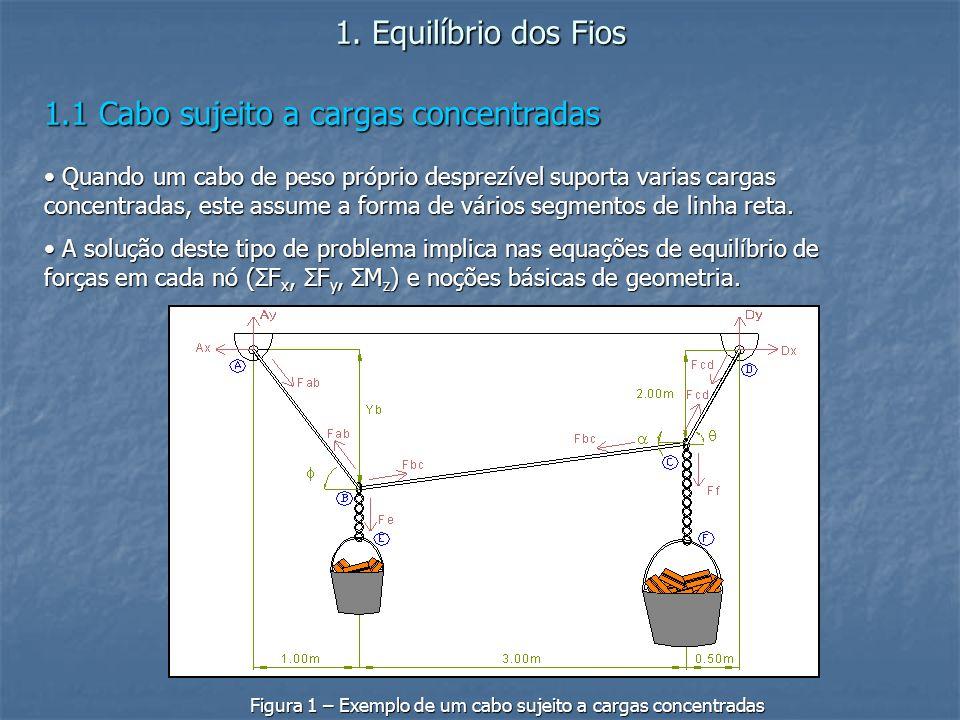 Figura 1 – Exemplo de um cabo sujeito a cargas concentradas