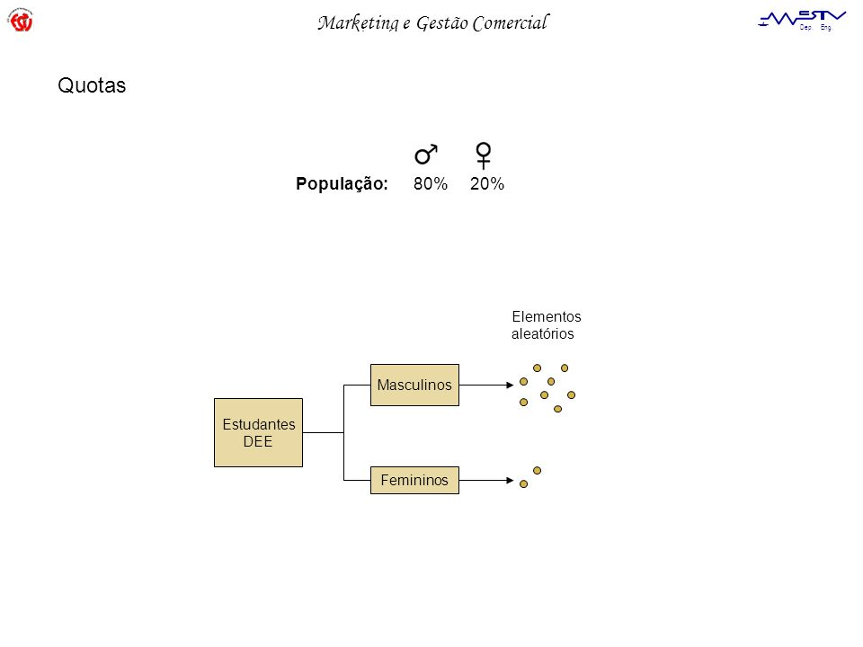 Quotas População: 80% 20% Elementos aleatórios Masculinos Estudantes