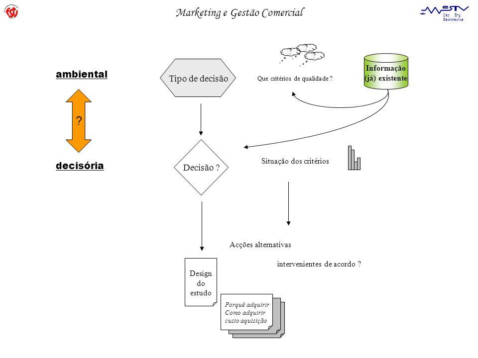 ambiental Tipo de decisão decisória Decisão Informação