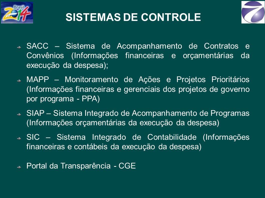 SISTEMAS DE CONTROLE SACC – Sistema de Acompanhamento de Contratos e Convênios (Informações financeiras e orçamentárias da execução da despesa);