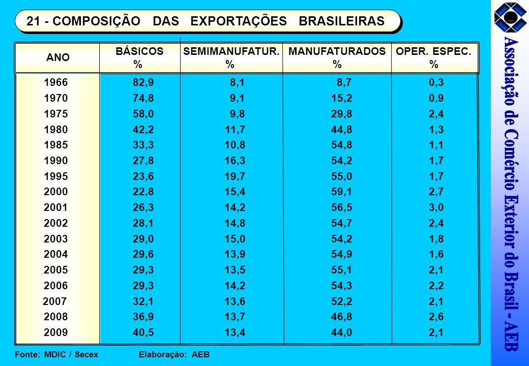 Associação de Comércio Exterior do Brasil - AEB