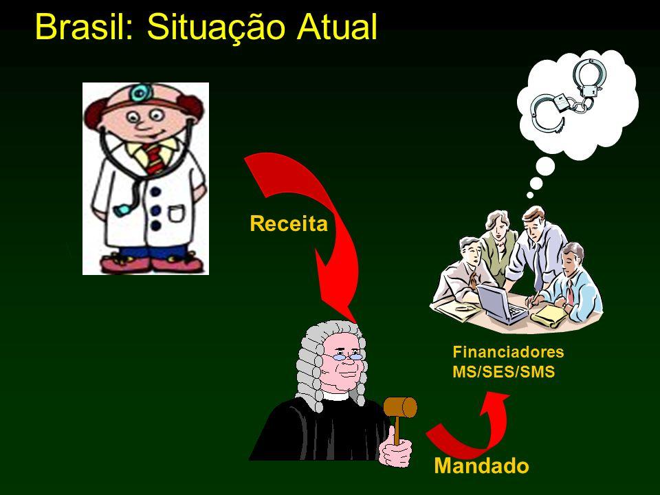 Brasil: Situação Atual