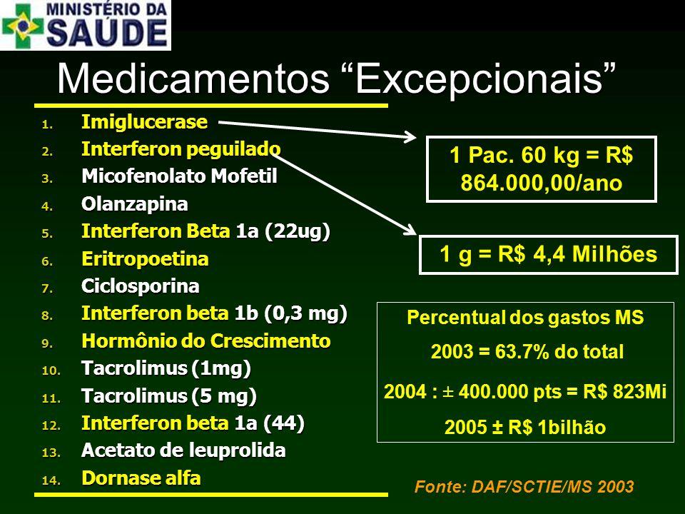 Percentual dos gastos MS