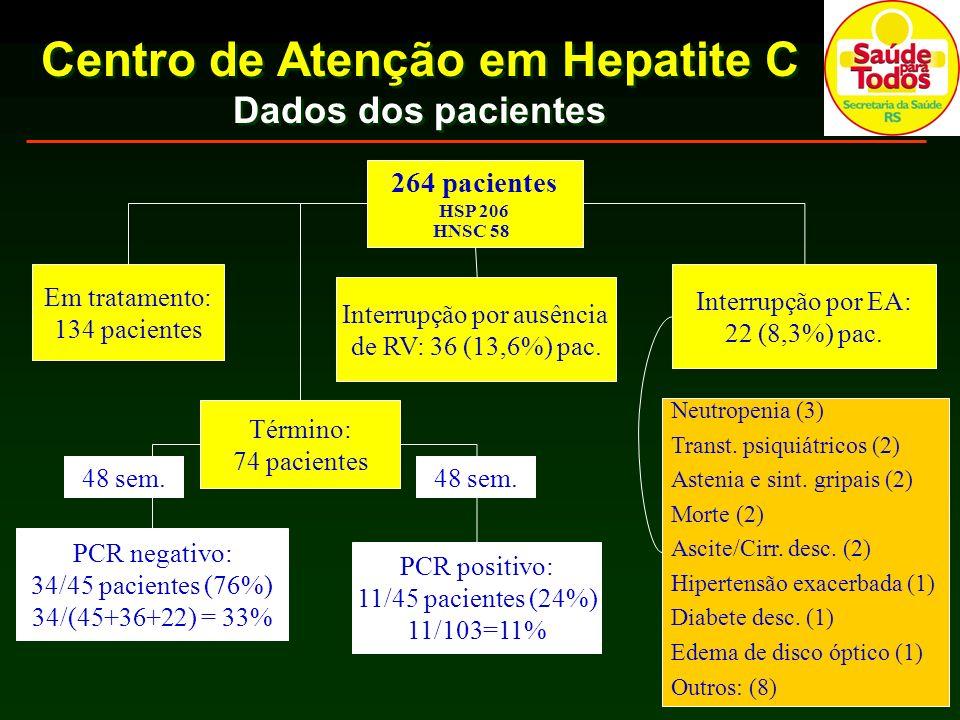 Centro de Atenção em Hepatite C Dados dos pacientes