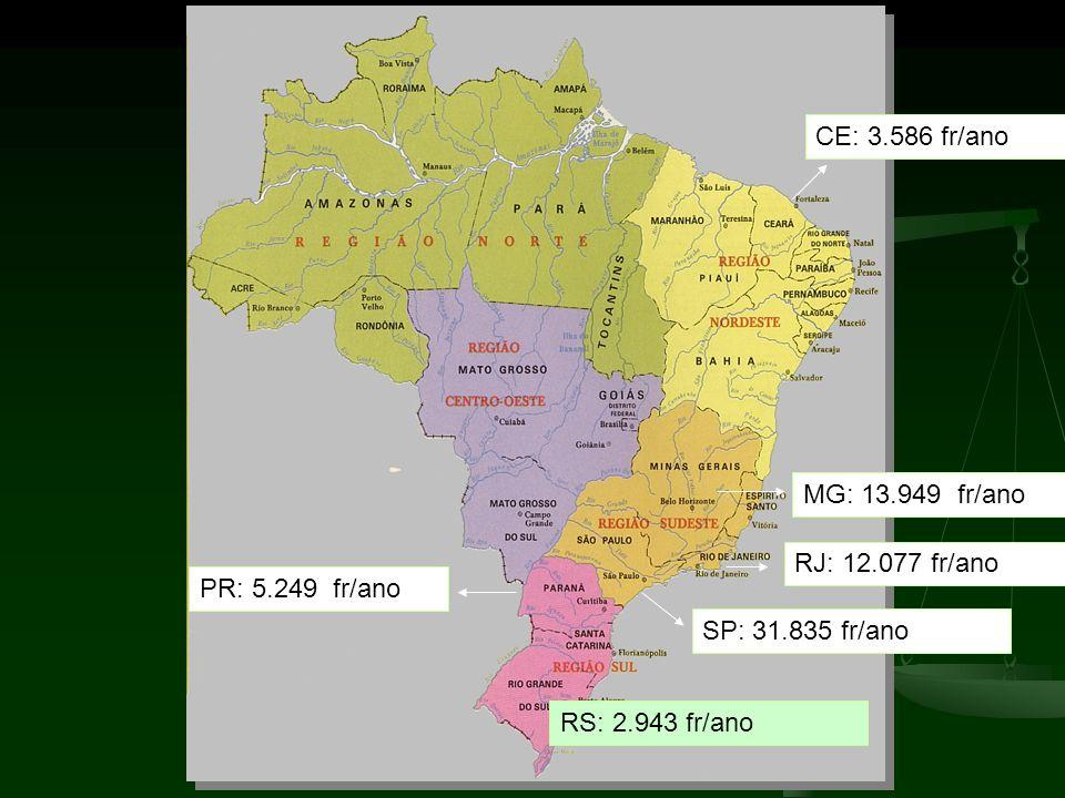 CE: 3.586 fr/ano MG: 13.949 fr/ano. RJ: 12.077 fr/ano.