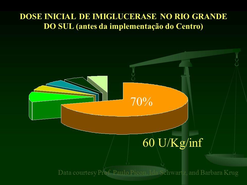 DOSE INICIAL DE IMIGLUCERASE NO RIO GRANDE DO SUL (antes da implementação do Centro)