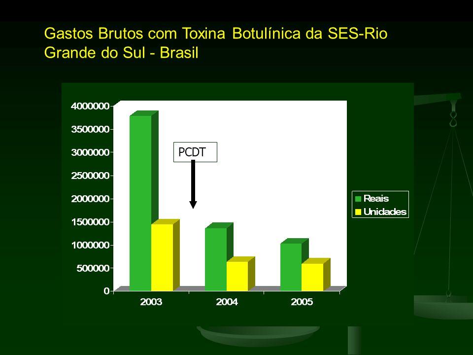 Gastos Brutos com Toxina Botulínica da SES-Rio Grande do Sul - Brasil