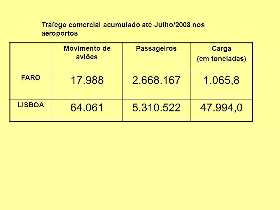 Tráfego comercial acumulado até Julho/2003 nos aeroportos