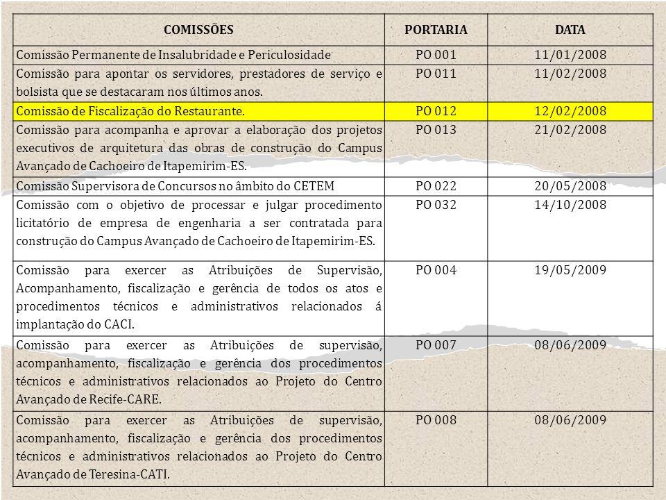 COMISSÕES PORTARIA. DATA. Comissão Permanente de Insalubridade e Periculosidade. PO 001. 11/01/2008.