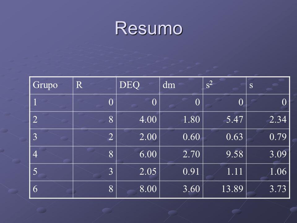 Resumo Grupo. R. DEQ. dm. s2. s. 1. 2. 8. 4.00. 1.80. 5.47. 2.34. 3. 2.00. 0.60. 0.63.