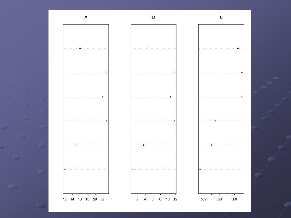 Exemplo 2: (cont.) dotchart(dadosA,main= A ) dotchart(dadosB,main= B )