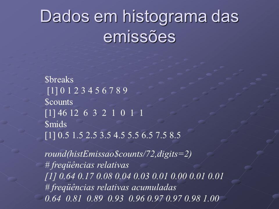 Dados em histograma das emissões