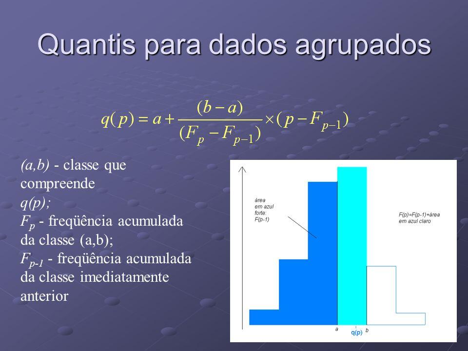 Quantis para dados agrupados