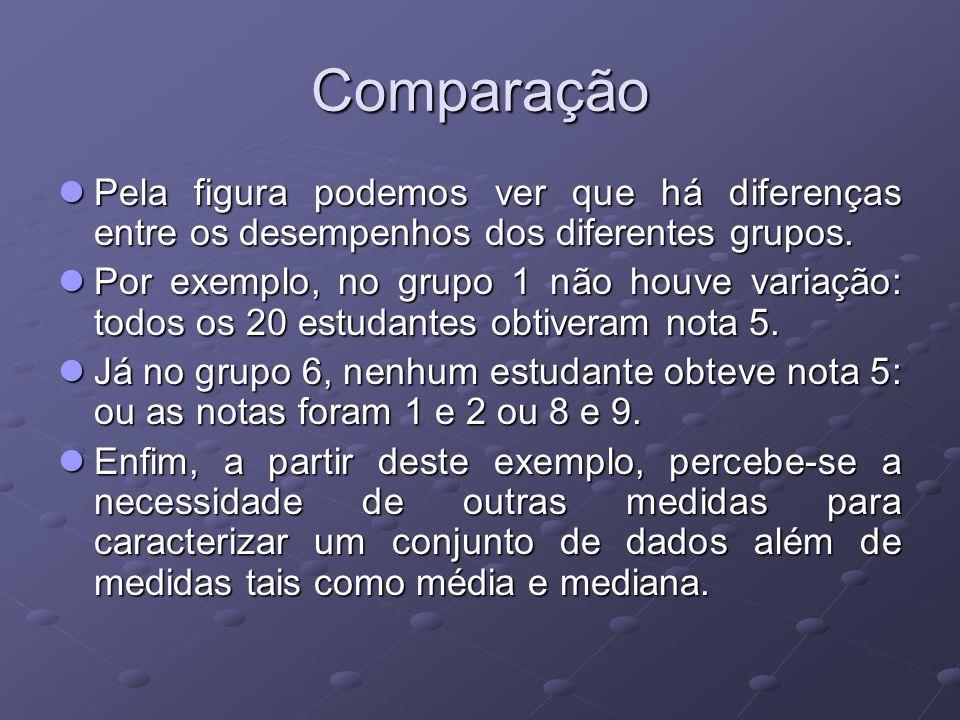 Comparação Pela figura podemos ver que há diferenças entre os desempenhos dos diferentes grupos.