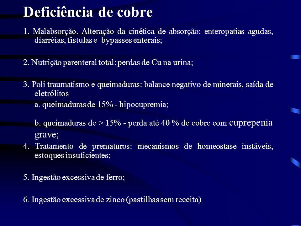 Deficiência de cobre 1. Malabsorção. Alteração da cinética de absorção: enteropatias agudas, diarréias, fístulas e bypasses enterais;
