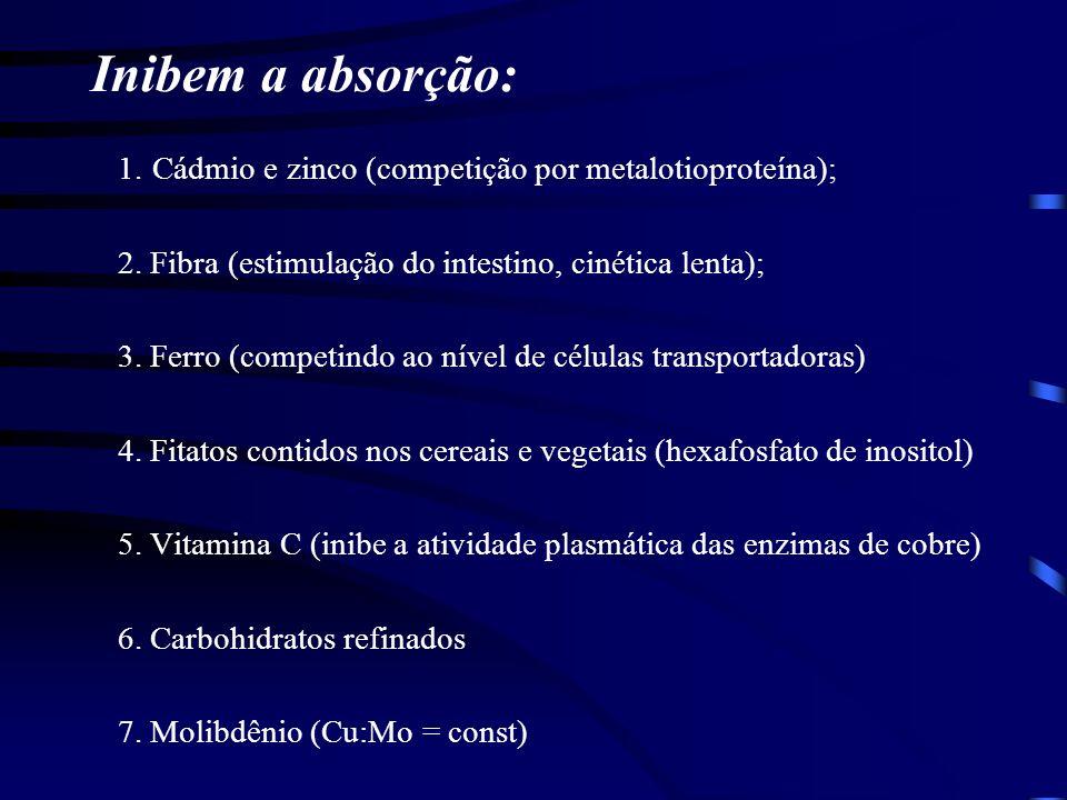 Inibem a absorção: 1. Cádmio e zinco (competição por metalotioproteína); 2. Fibra (estimulação do intestino, cinética lenta);