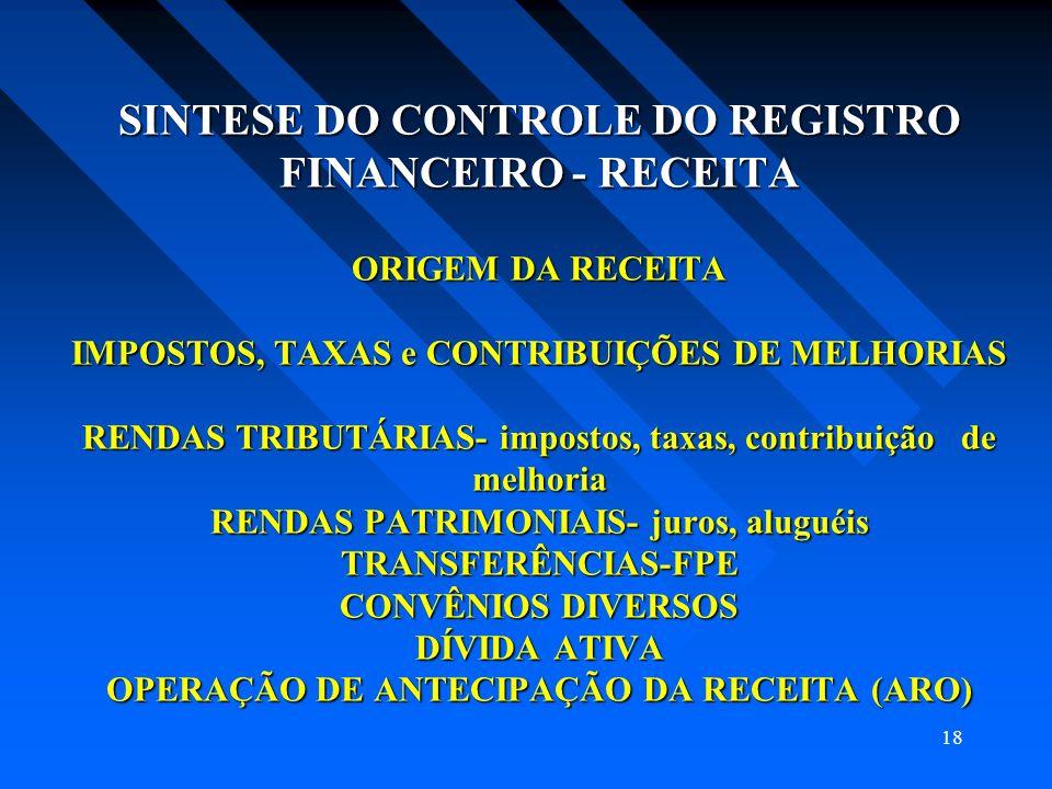 SINTESE DO CONTROLE DO REGISTRO FINANCEIRO - RECEITA ORIGEM DA RECEITA IMPOSTOS, TAXAS e CONTRIBUIÇÕES DE MELHORIAS RENDAS TRIBUTÁRIAS- impostos, taxas, contribuição de melhoria RENDAS PATRIMONIAIS- juros, aluguéis TRANSFERÊNCIAS-FPE CONVÊNIOS DIVERSOS DÍVIDA ATIVA OPERAÇÃO DE ANTECIPAÇÃO DA RECEITA (ARO)