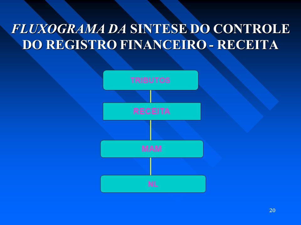 FLUXOGRAMA DA SINTESE DO CONTROLE DO REGISTRO FINANCEIRO - RECEITA