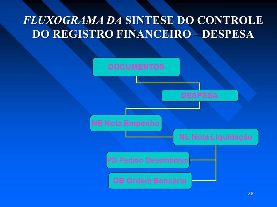 FLUXOGRAMA DA SINTESE DO CONTROLE DO REGISTRO FINANCEIRO – DESPESA