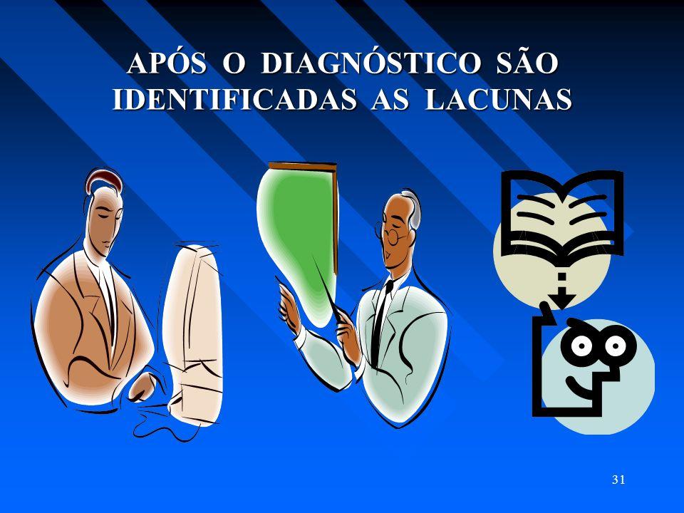 APÓS O DIAGNÓSTICO SÃO IDENTIFICADAS AS LACUNAS