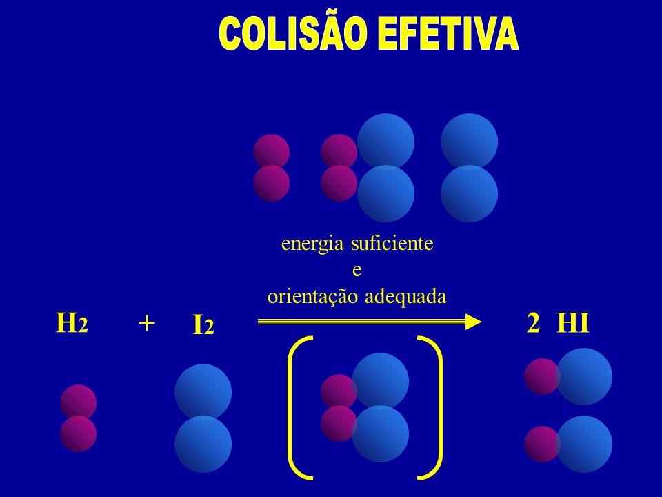 COLISÃO EFETIVA energia suficiente e orientação adequada H2 + I2 2 HI