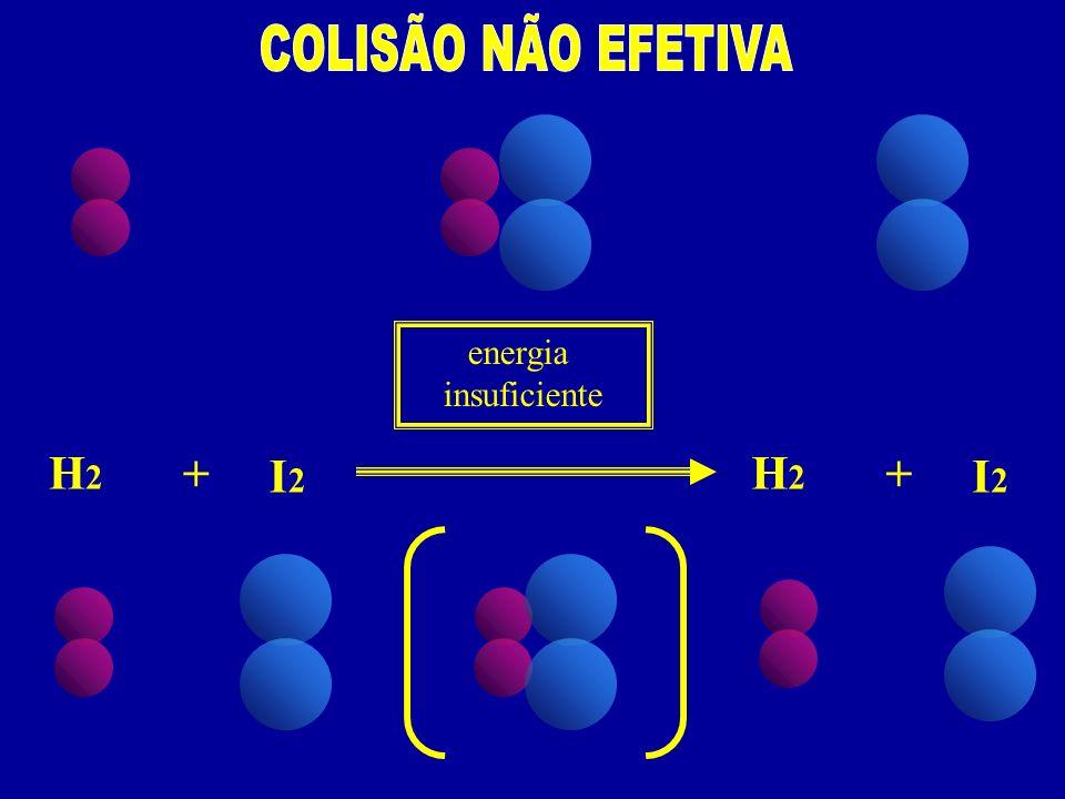 COLISÃO NÃO EFETIVA energia insuficiente H2 + I2 H2 + I2