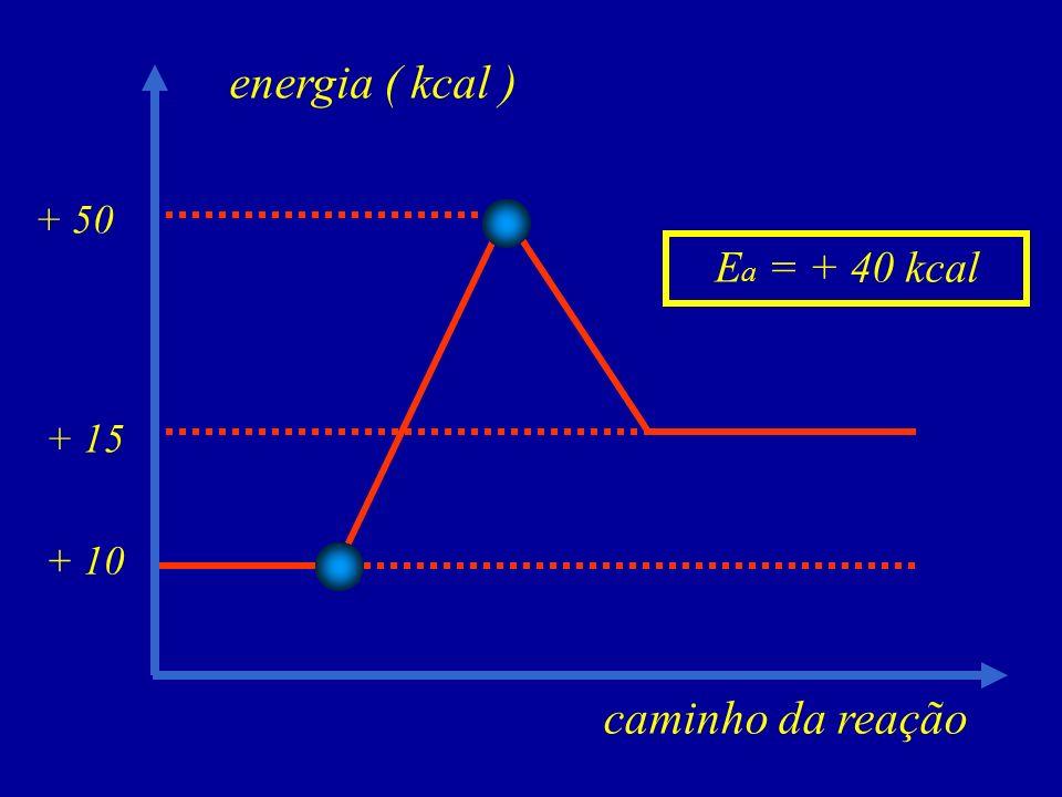 energia ( kcal ) + 50 Ea = + 40 kcal + 15 + 10 caminho da reação