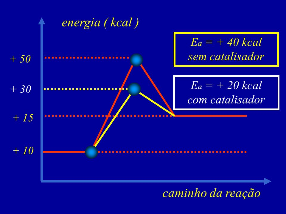 energia ( kcal ) caminho da reação Ea = + 40 kcal sem catalisador