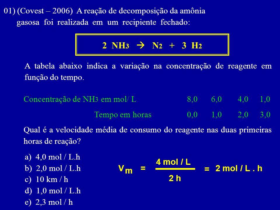 01) (Covest – 2006) A reação de decomposição da amônia
