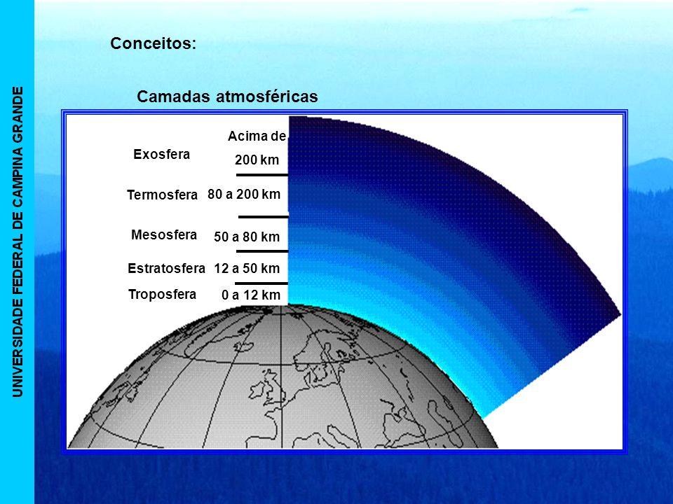 Conceitos: Camadas atmosféricas Exosfera Acima de 200 km Termosfera