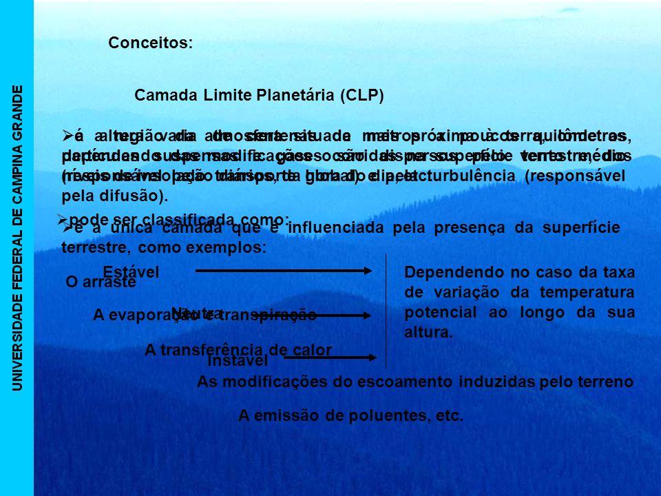 Conceitos: Camada Limite Planetária (CLP)