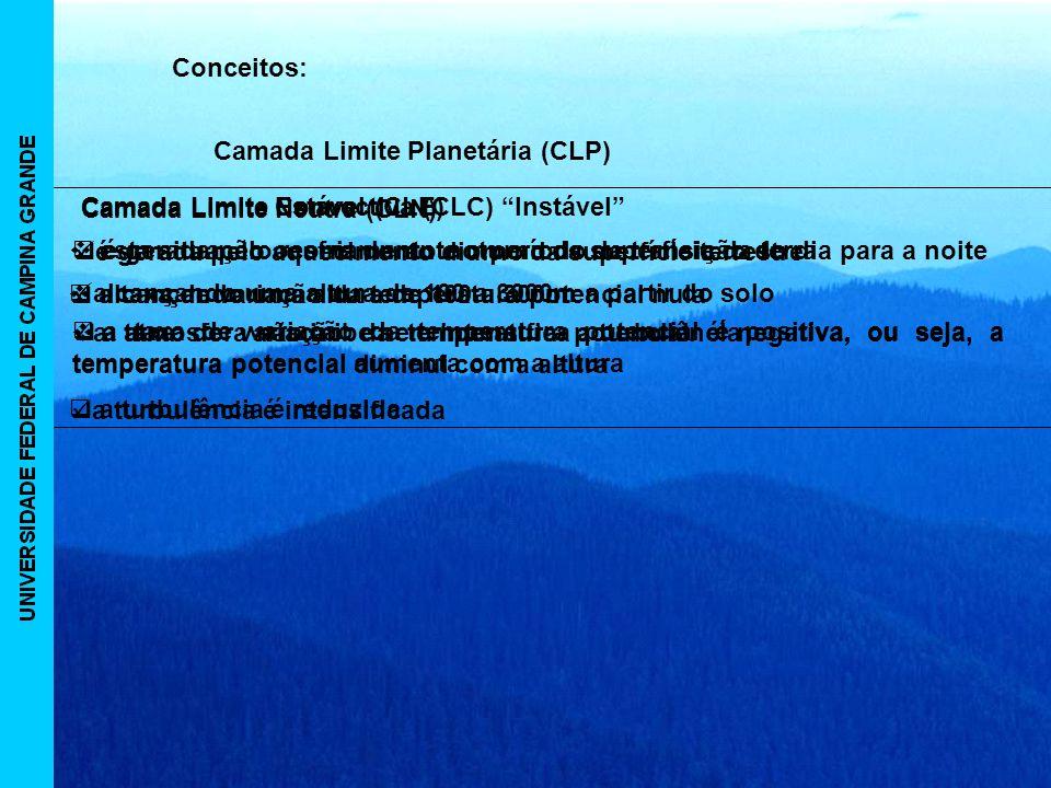 Conceitos: Camada Limite Planetária (CLP) a turbulência é reduzida. Camada Limite Estável (CLE) Camada Limite Neutra (CLN)