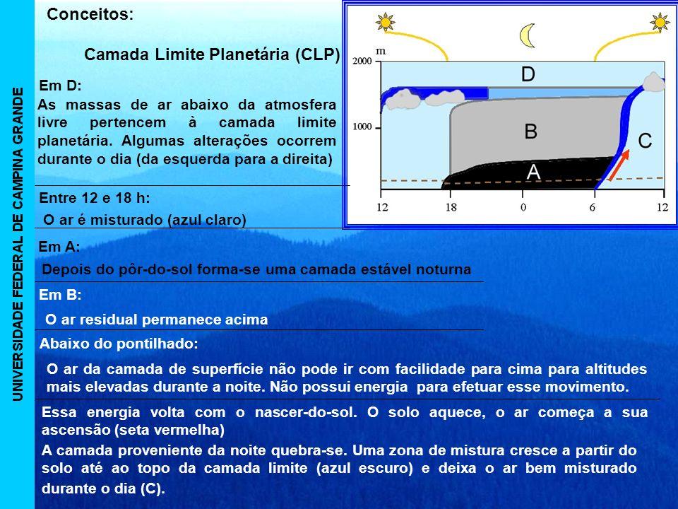 Camada Limite Planetária (CLP)