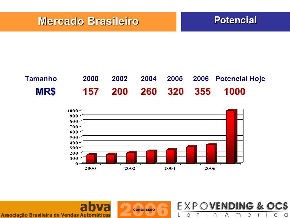 Mercado Brasileiro Potencial