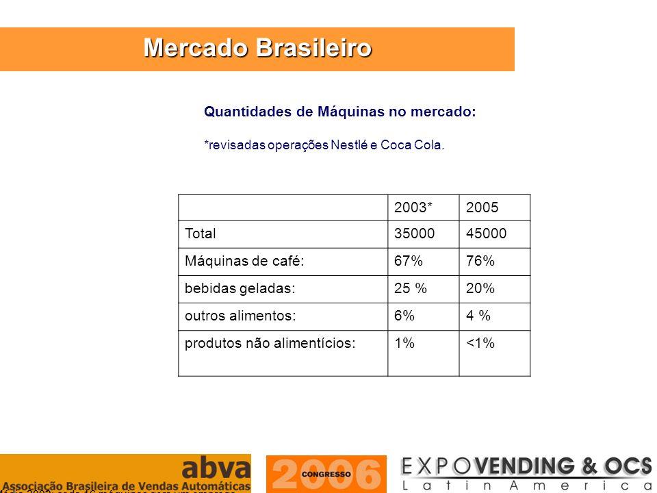 Mercado Brasileiro Quantidades de Máquinas no mercado: 2003* 2005