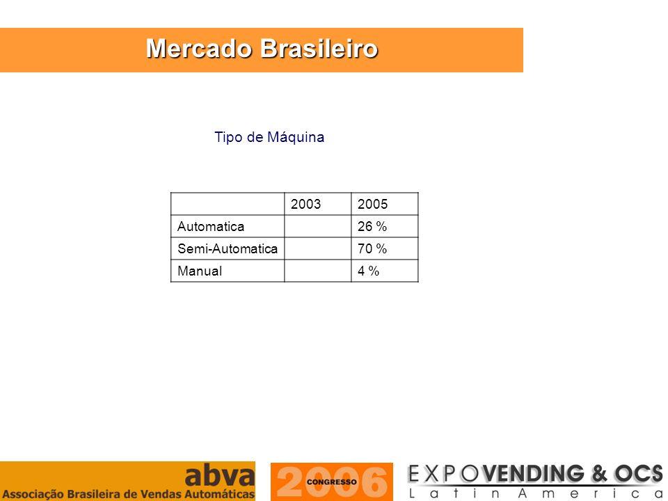 Mercado Brasileiro Tipo de Máquina 2003 2005 Automatica 26 %