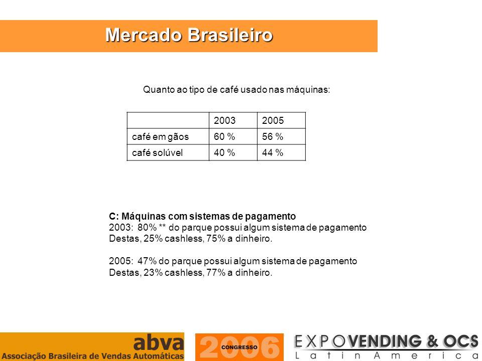 Mercado Brasileiro Quanto ao tipo de café usado nas máquinas: 2003