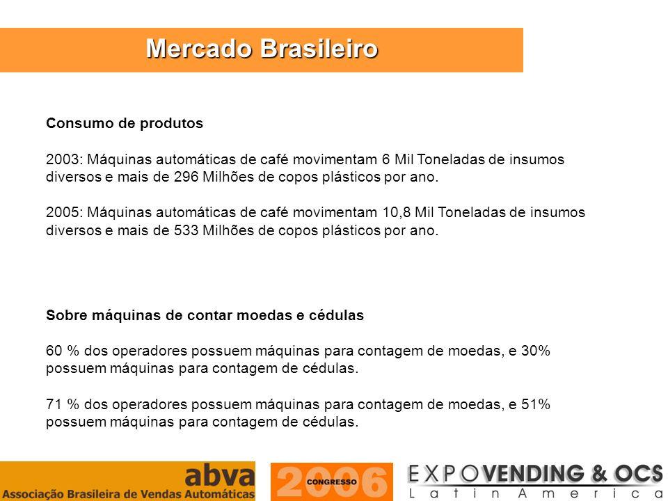 Mercado Brasileiro Consumo de produtos