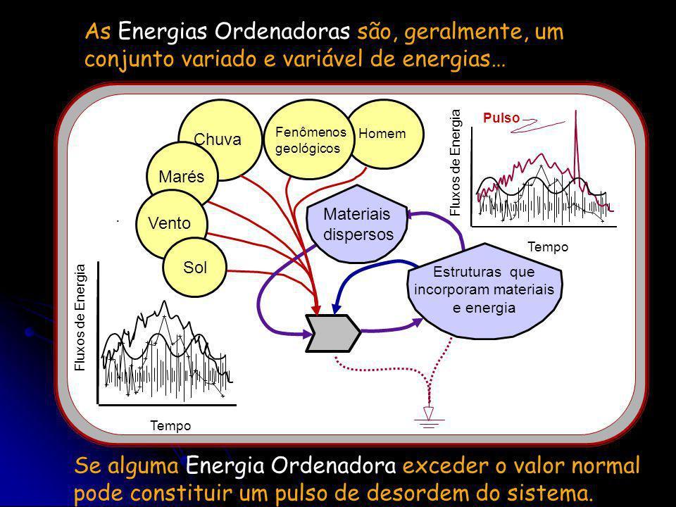 Estruturas que incorporam materiais e energia