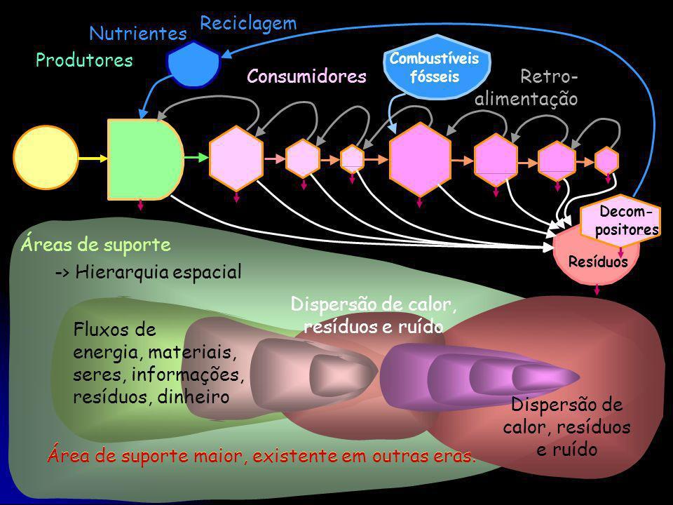 -> Hierarquia espacial